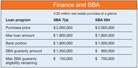 Finding the right SBA loan to fit the right situation: 504 or 7(a)?